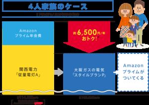 大阪ガスのスタイルプランpでアマゾンプライムが無料で視聴することできる