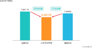 プロパンガス(LPガス)の比較