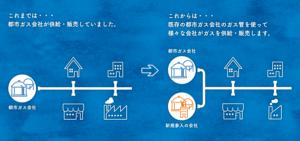 都市ガス自由化の仕組み