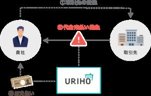 URIHOの仕組み