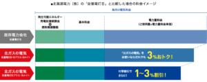 北ガス(北海道ガス)の電気の口コミや評判は?メリット&デメリットも解説します。