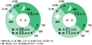 九州電力の電化でナイト・セレクト