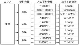 東京エリアの新電力の最安値一覧
